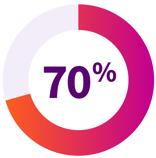 70 percents icon