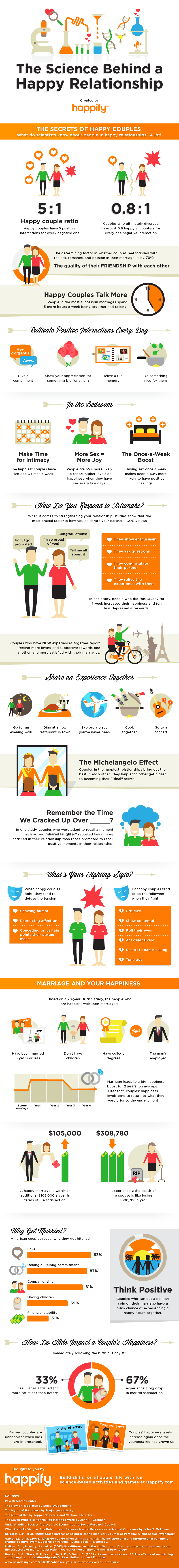 The Science Behind a Happy Relationship [Infographic]